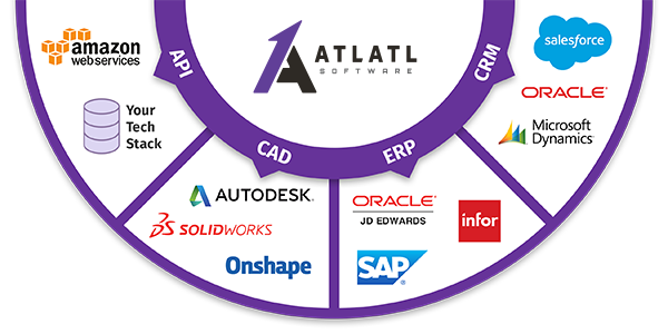 Integrations Infographic