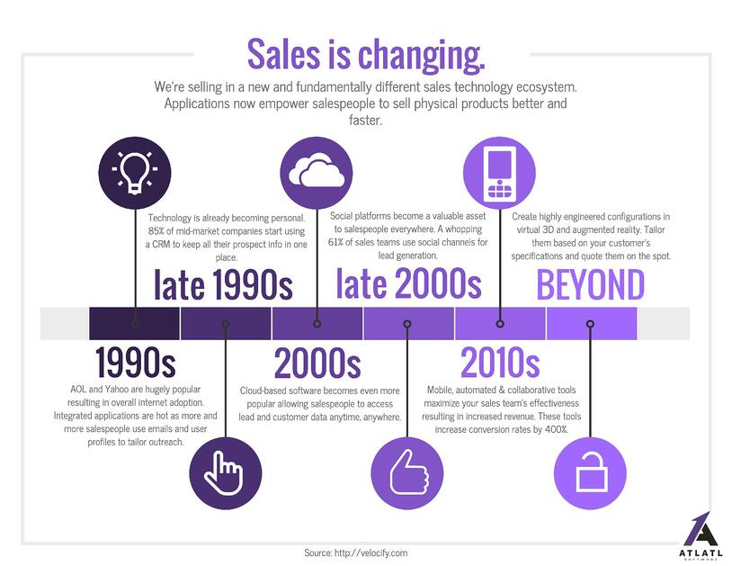 sales-is-changing.jpg